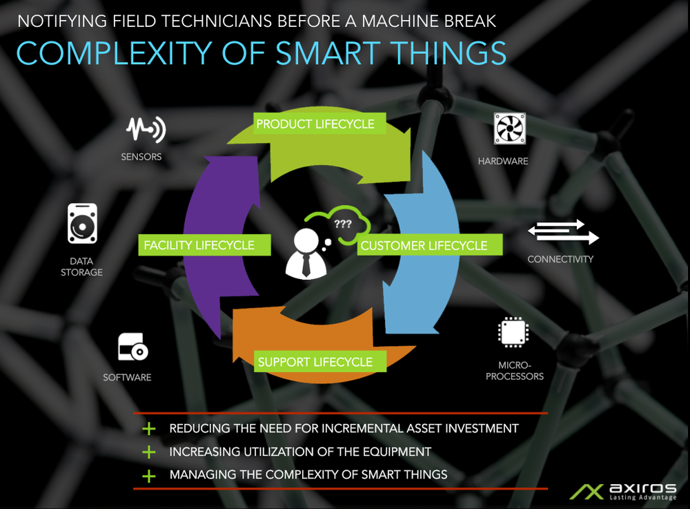 Complexity-of-smart-Things