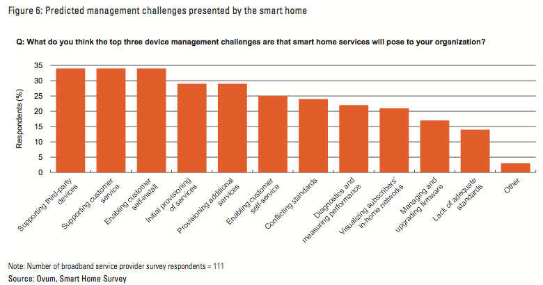 smart home challenges.png