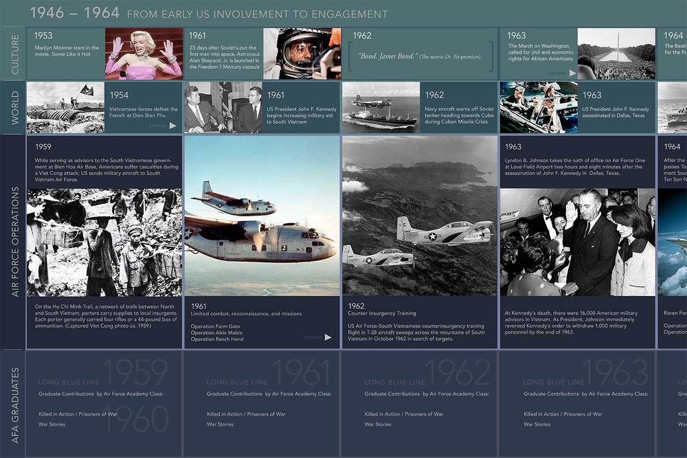 EASTWALL_TIMELINE_WEB_1946_1964.jpg