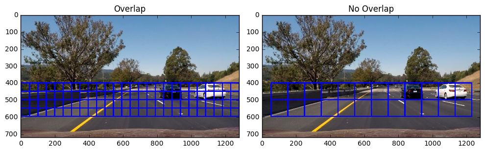 The medium sliding window size (shown) is used to detect cars at medium distance from the camera. The right figure just shows each window stacked 2 high and 12 wide. The left figure shows 50% overlap between all the windows.
