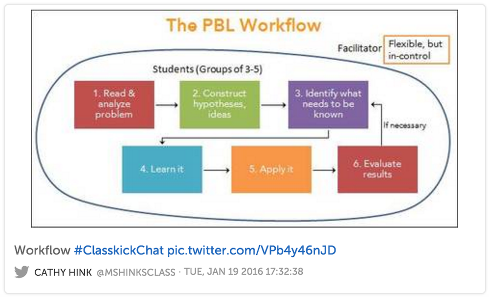 The PBL Workflow #ClasskickChat Cathy Hink @MsHinksClass
