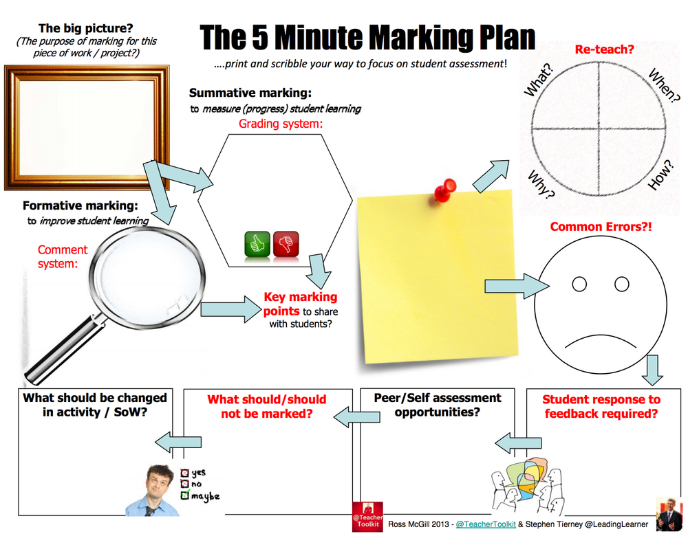 The 5 Minute Marking Plan