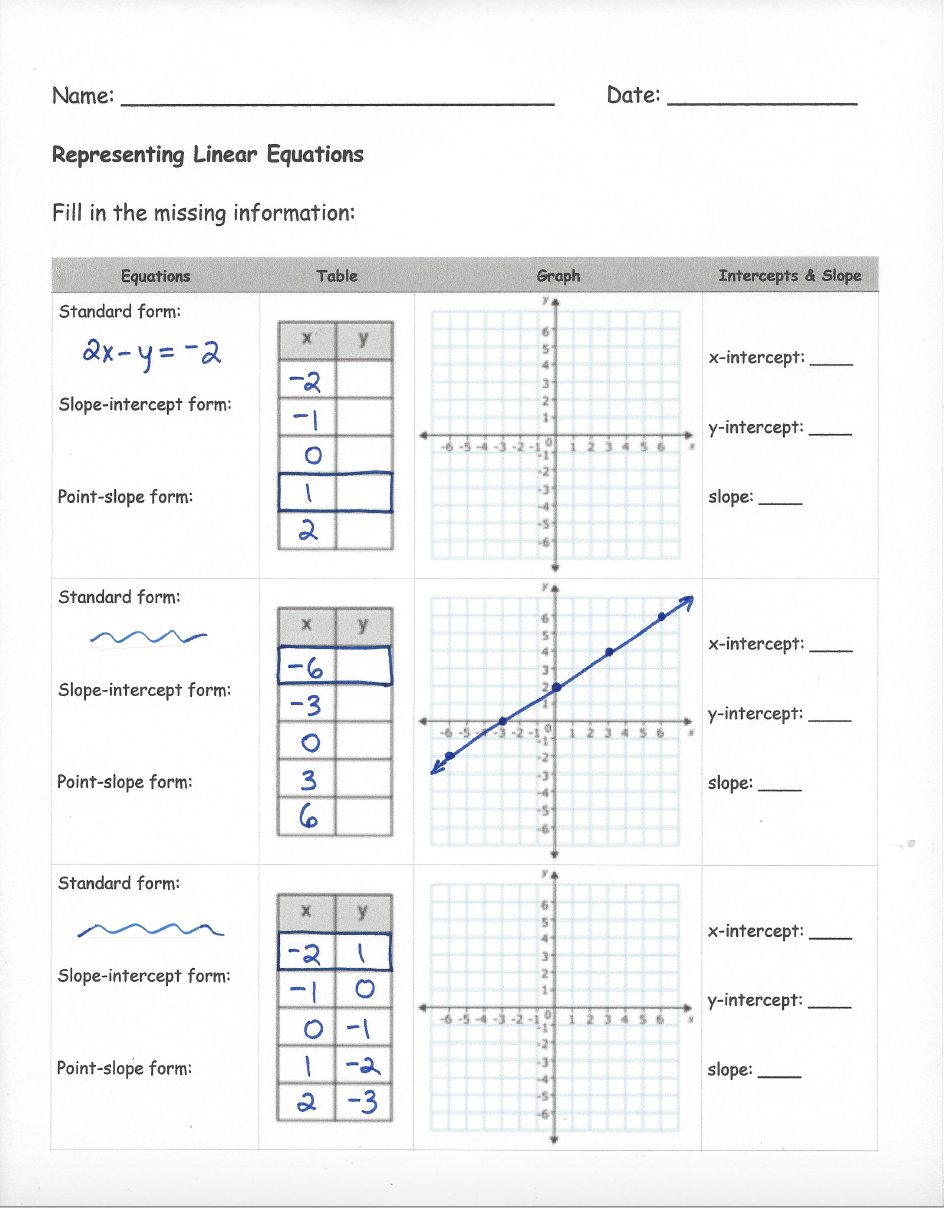 Representing Linear Equations Before Classkick Worksheet PDF
