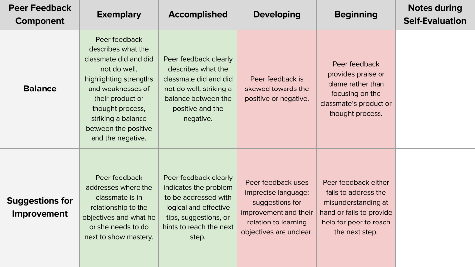 Classkick Certification Peer Feedback Challenge Rubric