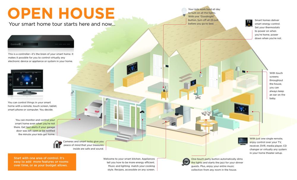 SmartHome_Infographic_300ppi (1).jpg