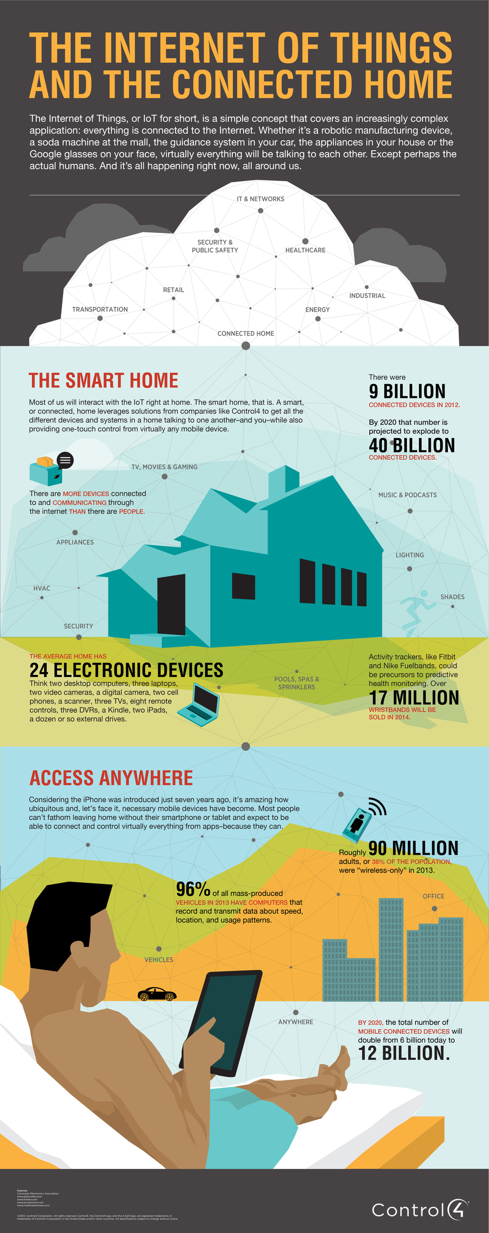 Control4_Infographic_InternetofThings_highres-01.jpg