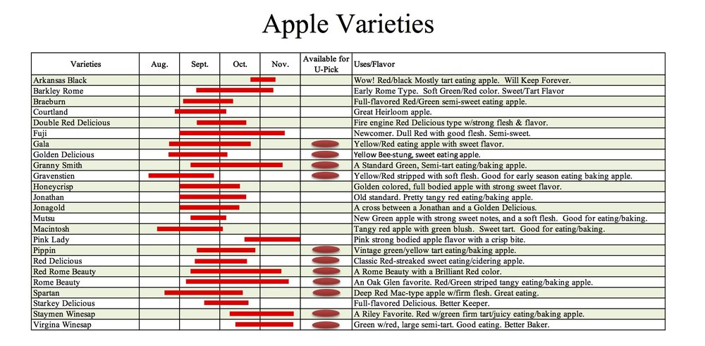 Apple Crop Schedual.jpg