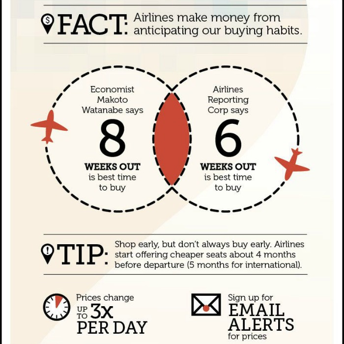Airline ticket buying tips