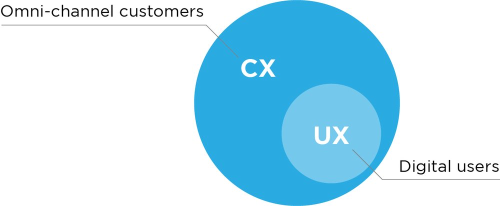 cx vs ux.png