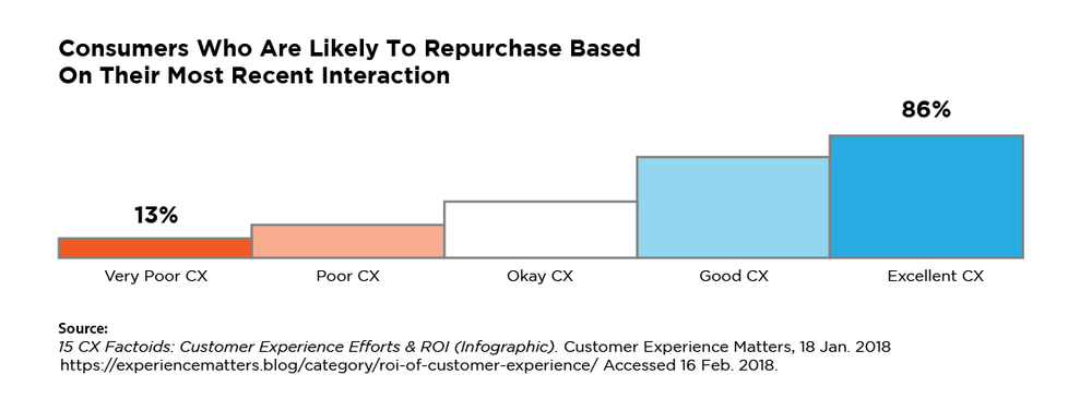 why-cx-graphs-01.png