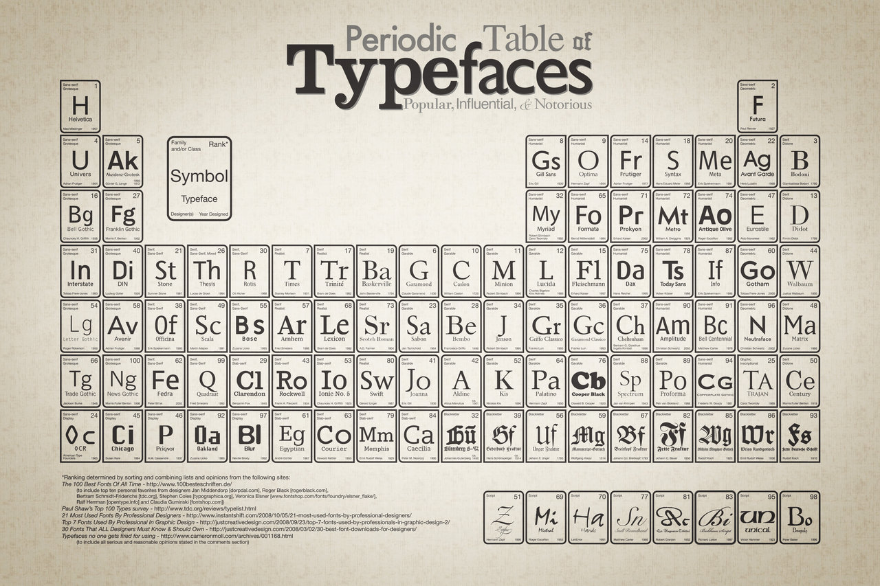 bryonmcdonald :      Periodic Table of Typefaces .    A selection of 100 typefaces, nice choices. Click through for a full view.    (via  mattmcinerney )(via  laureola )