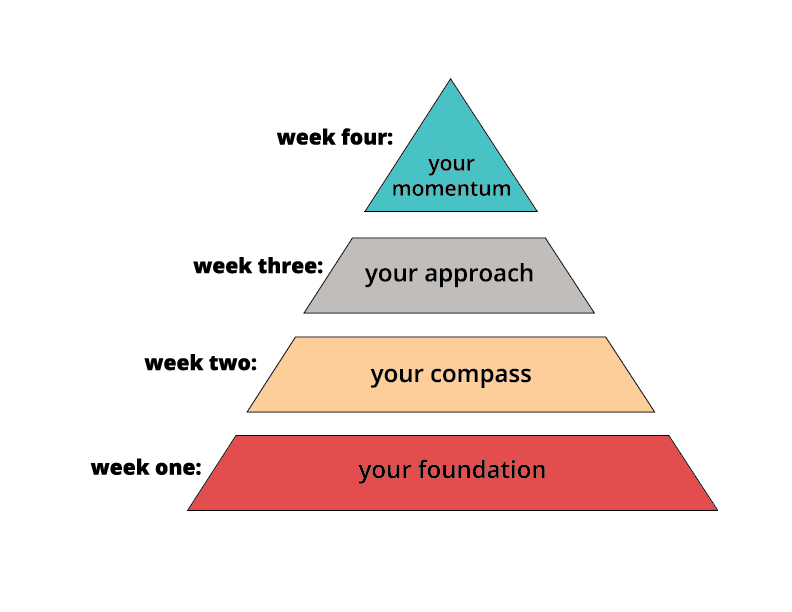 course-structure-marketing-for-creatives.png