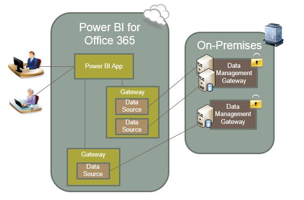When Is A Data Management Gateway Needed In Power Bi   U2014 Sql Chick