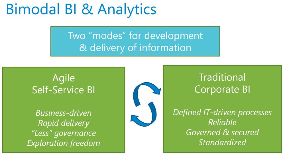 Ways to Utilize Power BI in a Bimodal BI Environment