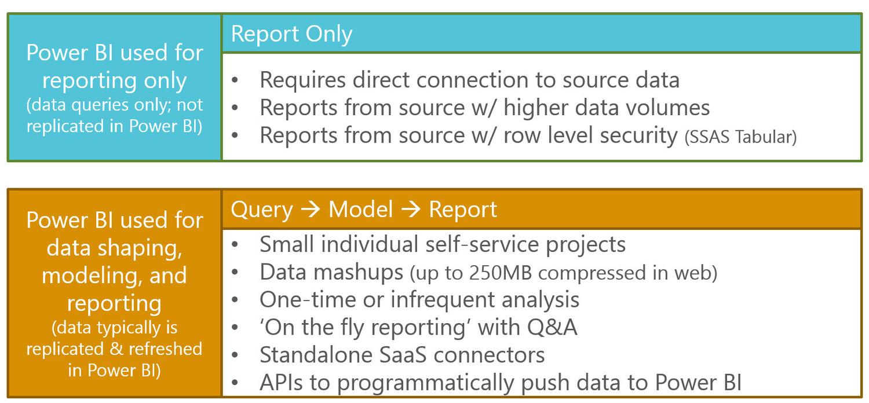 Ways to Utilize Power BI in a Bimodal BI Environment — SQL Chick