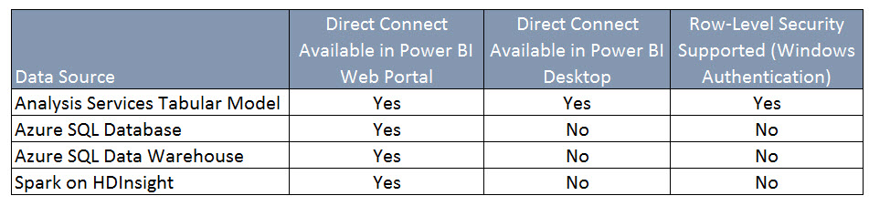 Direct Connect Options in Power BI for Live Querying of a Data Source
