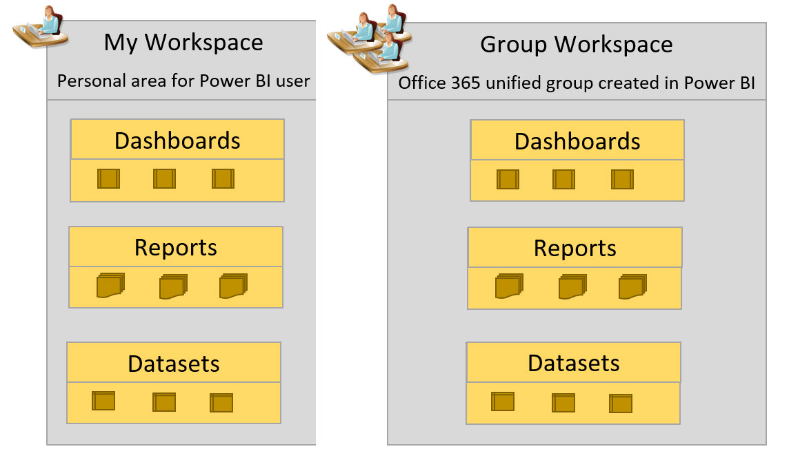 Groups in Power BI - How Sharing and Security Works — SQL Chick