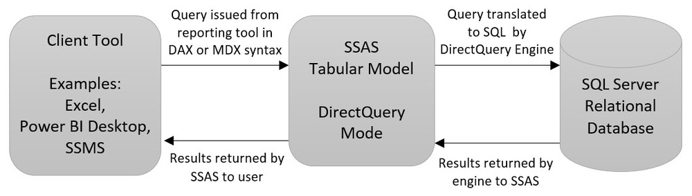 Overview of SSAS Tabular in DirectQuery Mode for SQL Server 2016