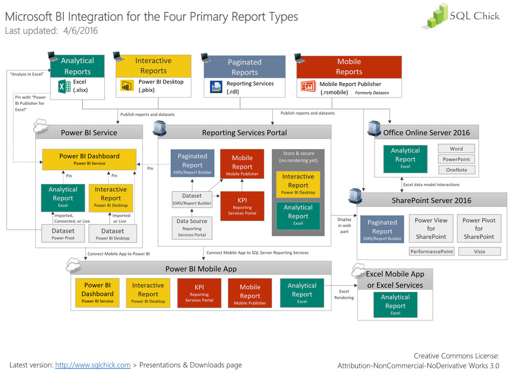 we are currently experiencing a major evolution of the msbi reporting toolset in accordance with the microsoft bi roadmap announced in october 2015
