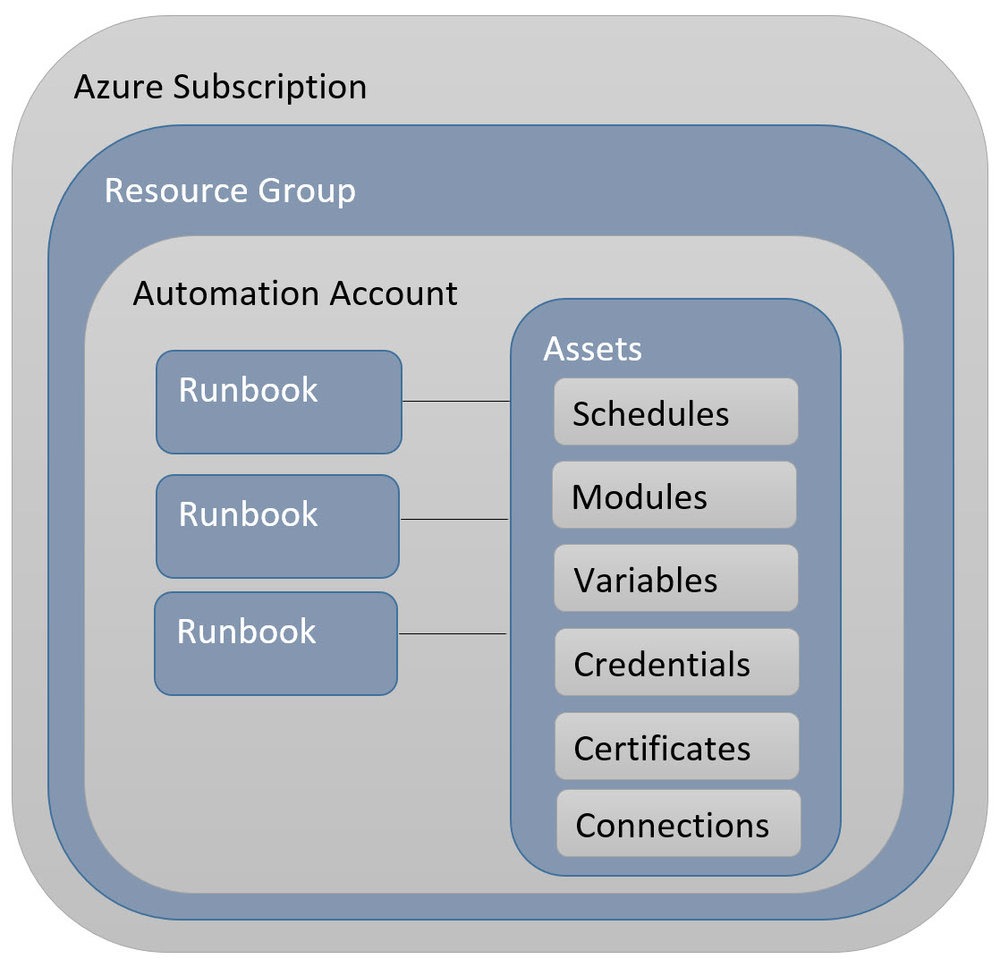Overview of Azure Automation
