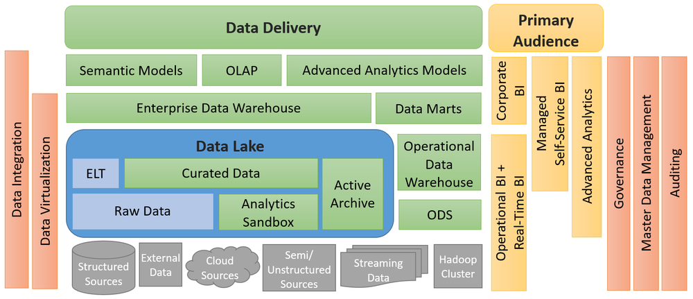 Data Lake Use Cases and Planning Considerations