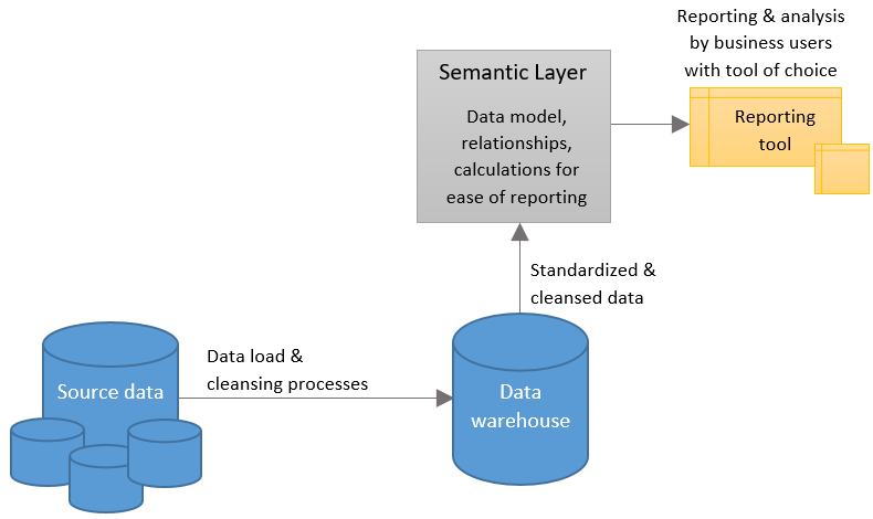Why a Semantic Layer Like Azure Analysis Services is Relevant