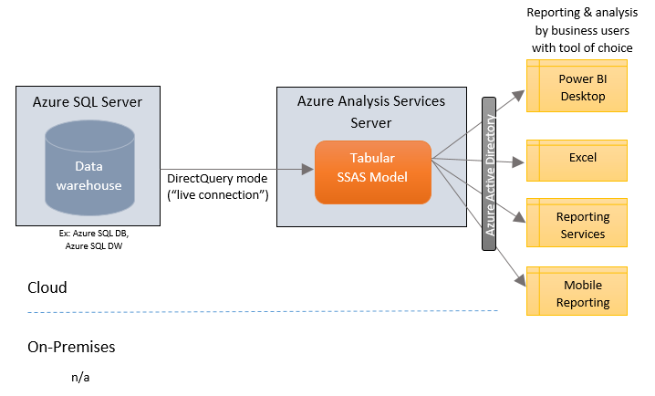 Where Azure Analysis Services Fits Into Bi Amp Analytics