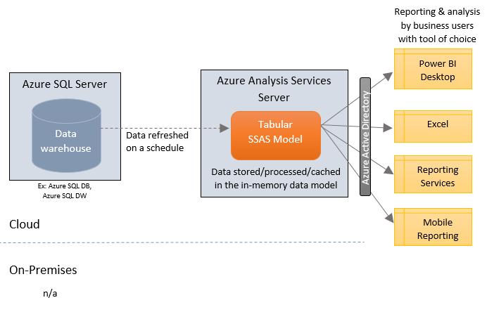 Where Azure Analysis Services Fits Into BI & Analytics Architecture (Part 3)
