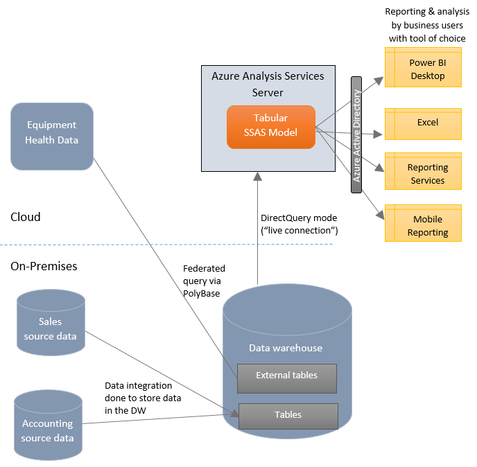 Where azure analysis services fits into bi analytics architecture every possible combination hopefully this gives you a good idea of ways to use analysis services and where it can fit into your existing architecture ccuart Gallery