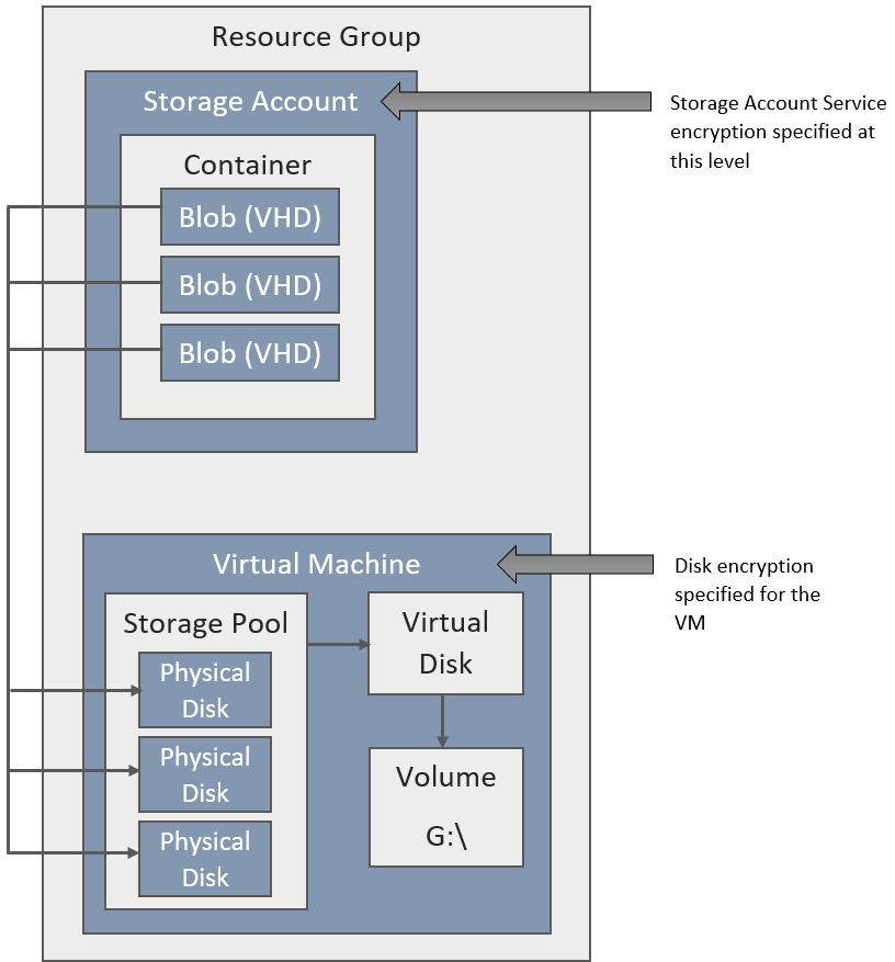 Deciding on Encryption at Rest for an Azure Virtual Machine