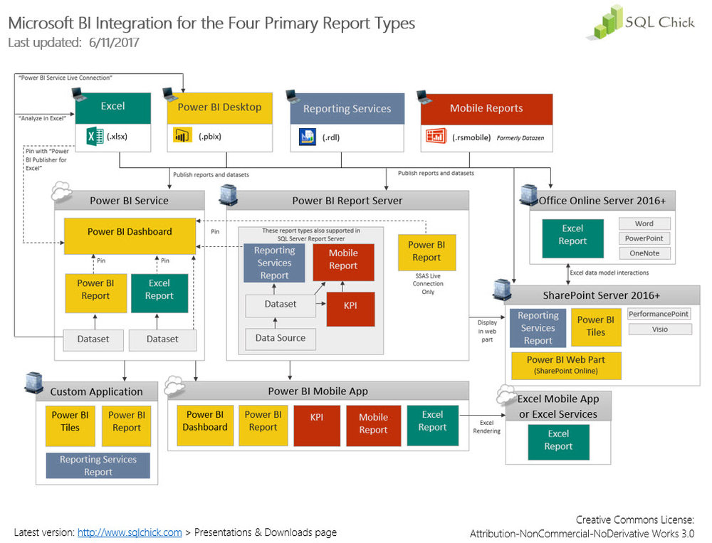 Microsoft Bi Integration For The Four Primary Report Types