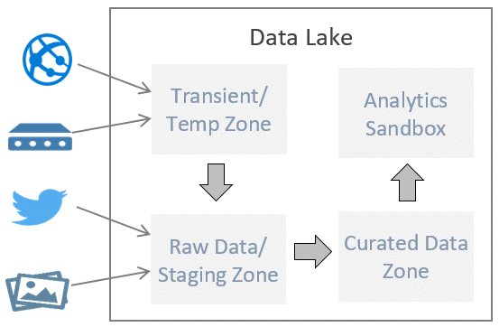 DataLakeZones Presenting a New Training Class on Architecting a Data Lake