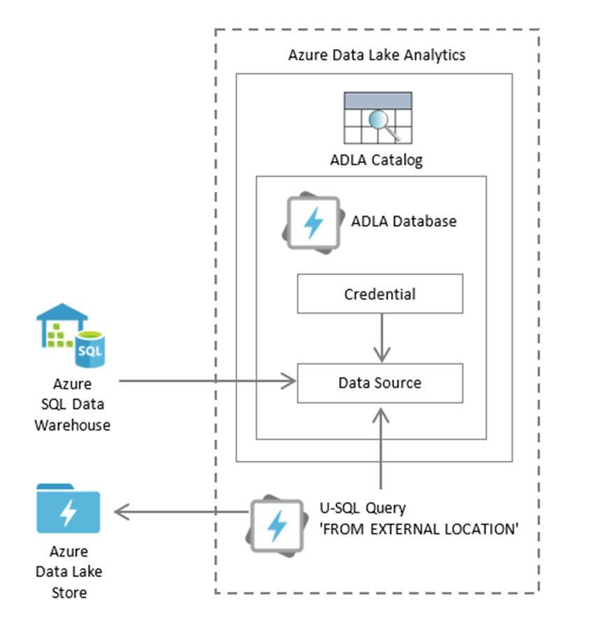 ADLA Schemaless Two Ways to Approach Federated Queries with U SQL and Azure Data Lake Analytics