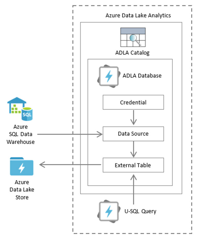 ADLA SchemaExternalTable Two Ways to Approach Federated Queries with U SQL and Azure Data Lake Analytics
