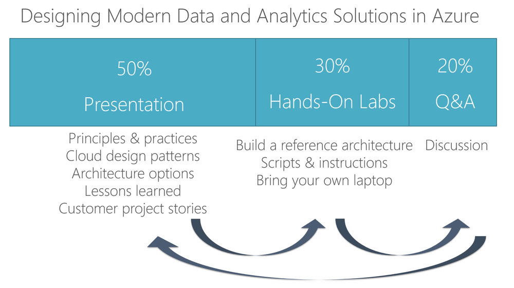 PreconTime New All Day Session: Designing Modern Data and Analytics Solutions in Azure