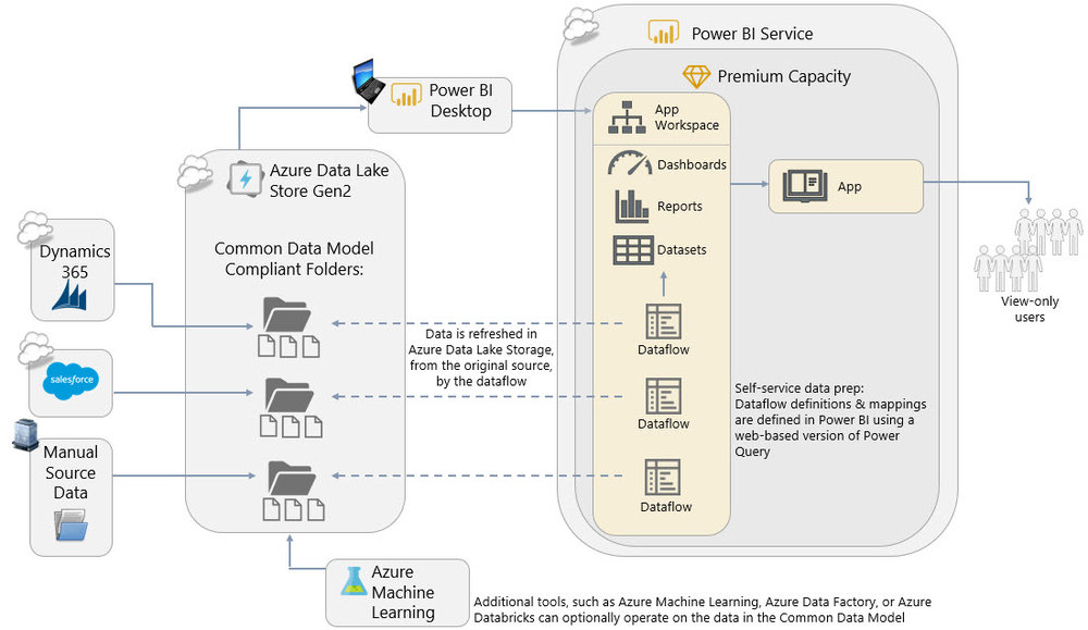 PowerBIDataflows Terminology Check   What are Data Flows?