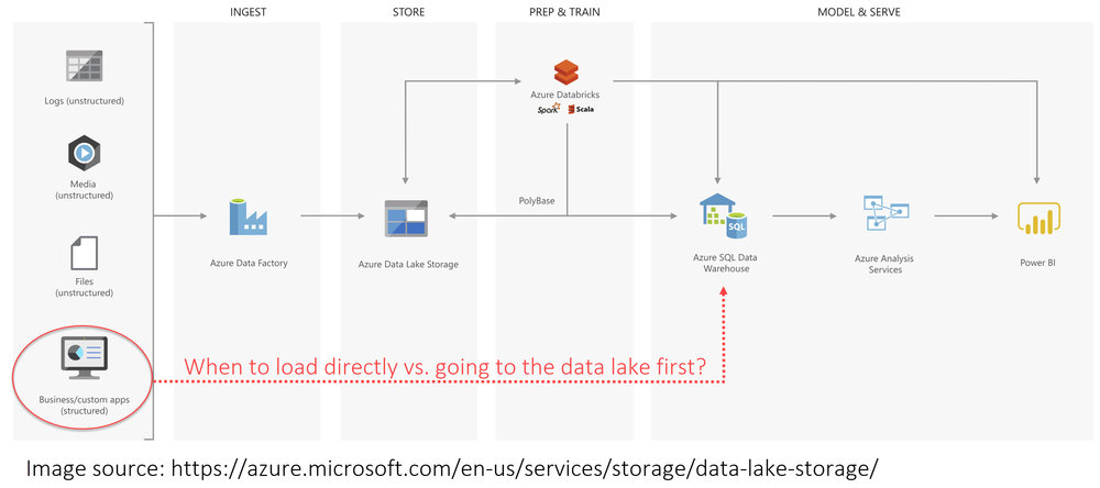 AzureArchitecture When Should We Load Relational Data to a Data Lake?