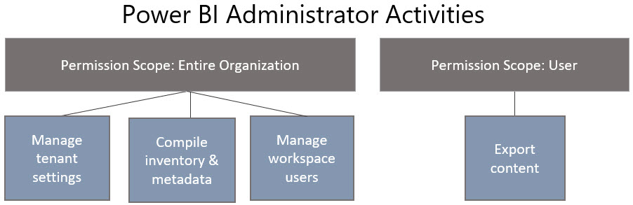 PowerBIAdministrator CategoriesOfResponsibility How Permissions Work for a Power BI Service Administrator