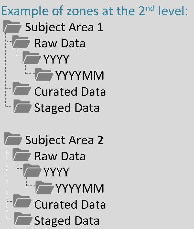 DataLakeOrganization2 FAQs About Organizing a Data Lake