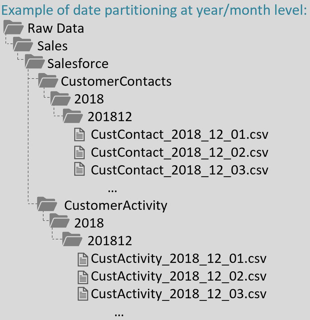 DataLakeOrganization1 FAQs About Organizing a Data Lake