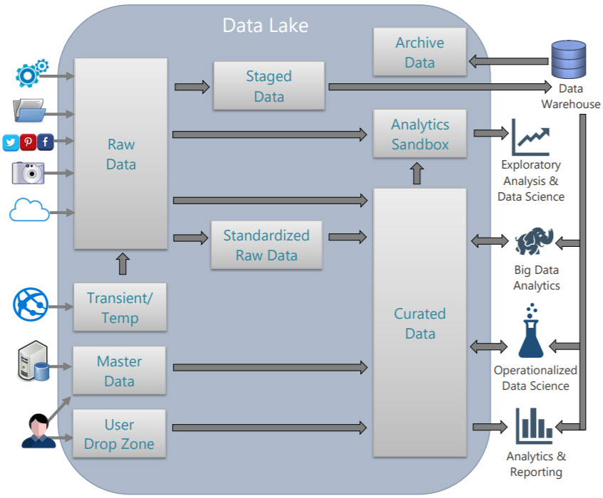 DataLakeZones2 Resources for Learning About Azure Data Lake Storage Gen2