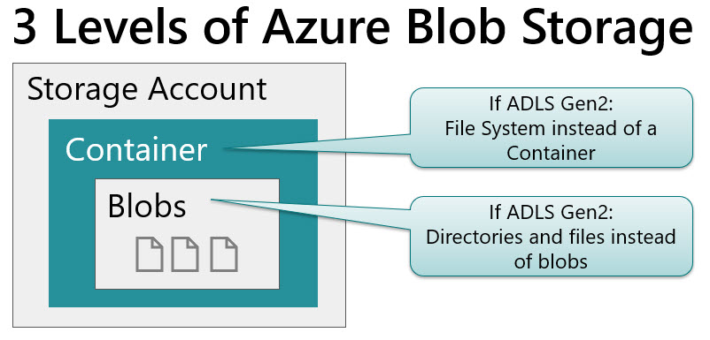 3LevelsOfAzureBlobStorage Planning for Accounts, Containers, and File Systems for Your Data Lake in Azure Storage