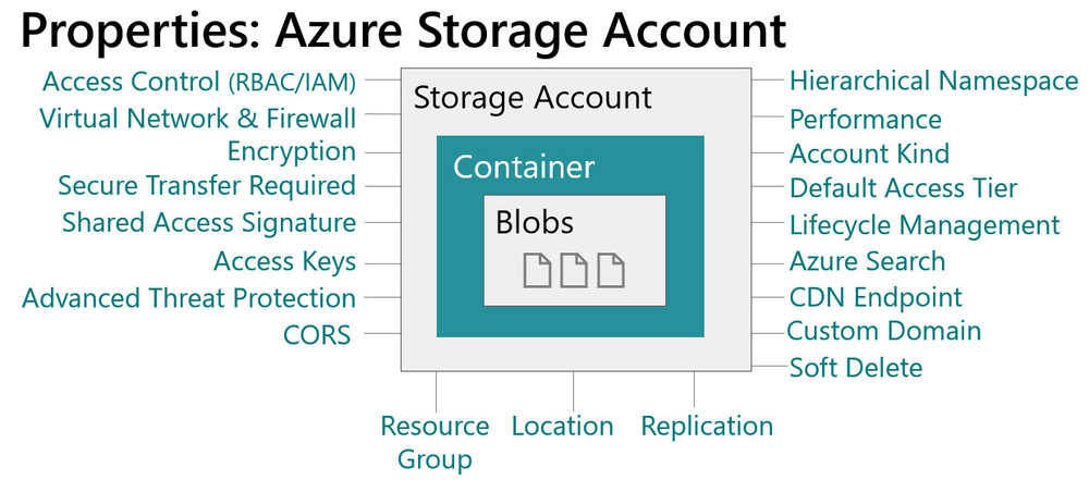 AzureStorageAccountProperties Planning for Accounts, Containers, and File Systems for Your Data Lake in Azure Storage