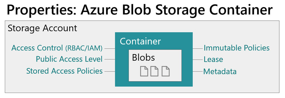 AzureBlobStorageContainerProperties Planning for Accounts, Containers, and File Systems for Your Data Lake in Azure Storage
