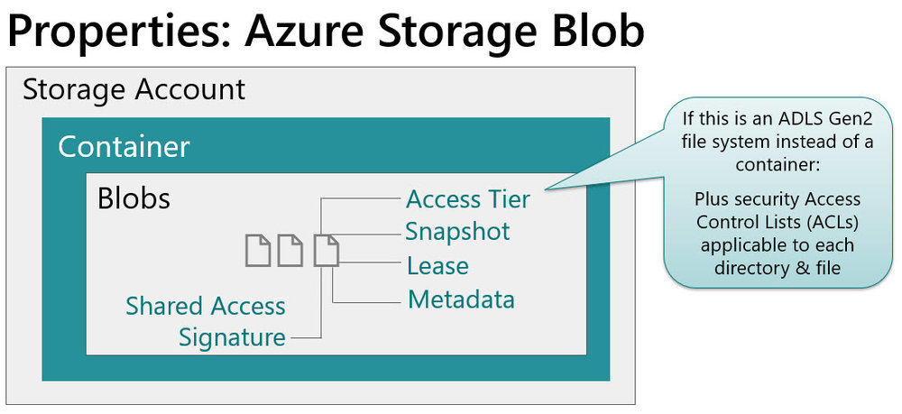 AzureStorageFileProperties Planning for Accounts, Containers, and File Systems for Your Data Lake in Azure Storage