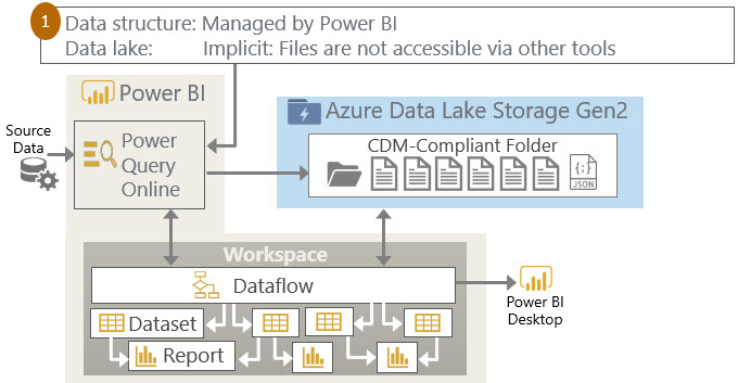 Dataflows Option1 Three Ways to Use Power BI Dataflows