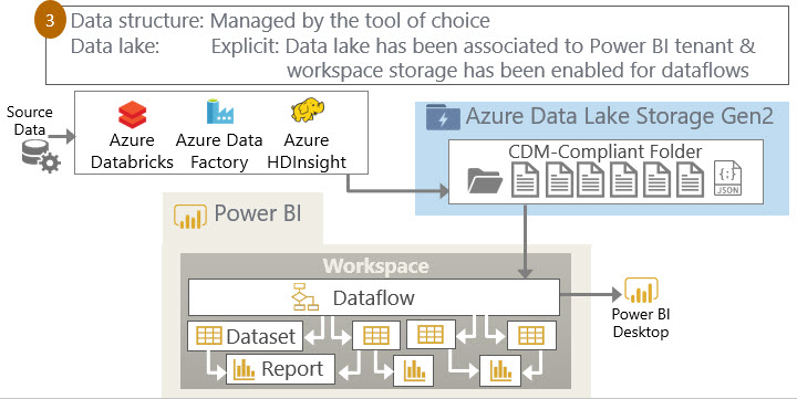Dataflows Option3 Three Ways to Use Power BI Dataflows