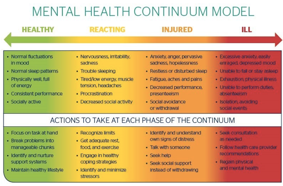 Source: Mental Health Commission of Canada