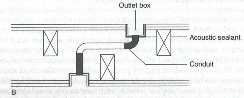 Construction of an outlet box