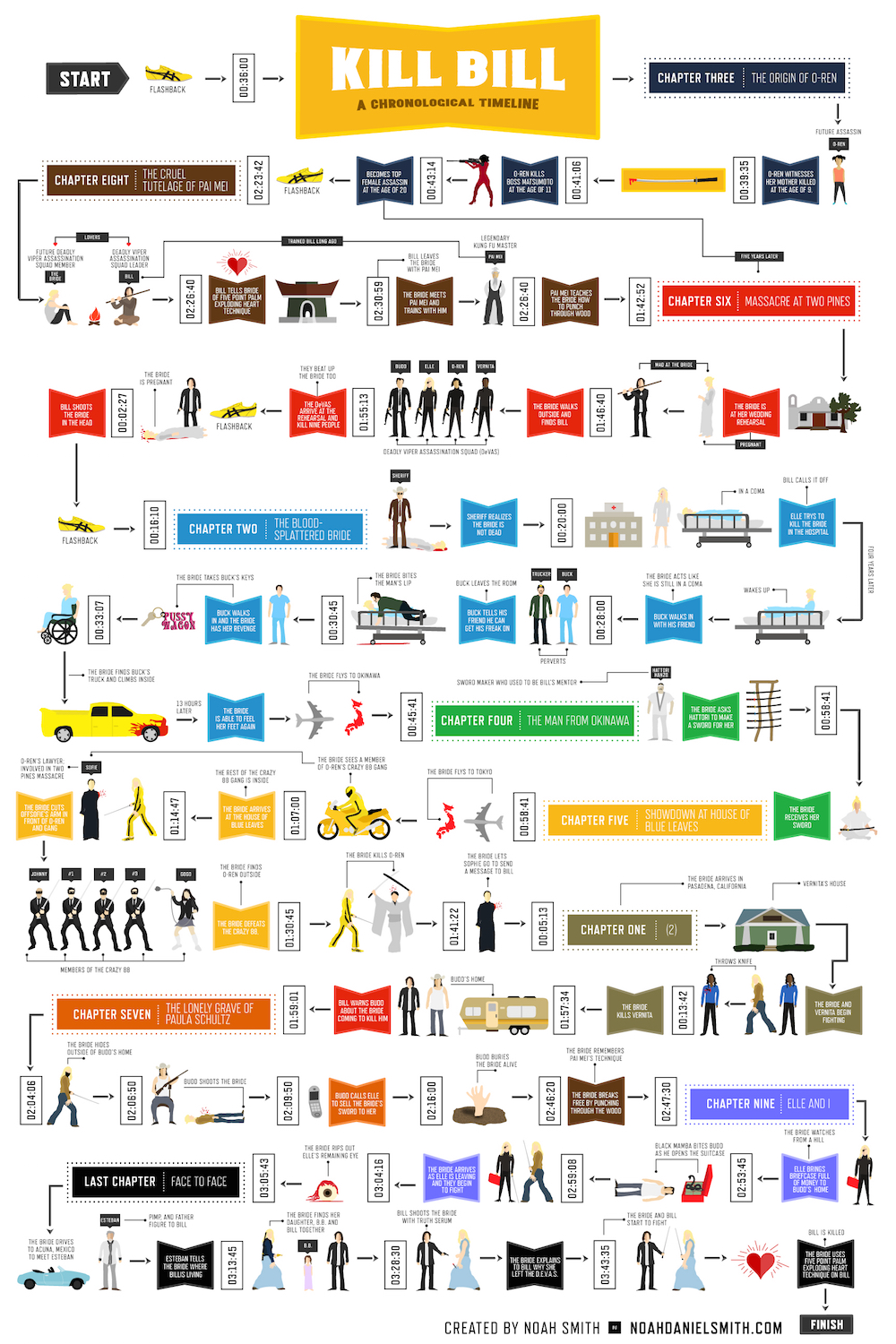 kill bill infographic noah daniel smith i decided to put it in chronological order if you re interested in purchasing it as a 24 x 36 poster you can do so through my shop